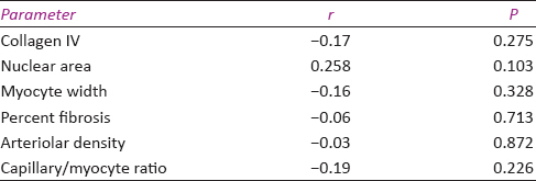 Table 2: Correlation of morphometric parameters with left ventricular ejection fraction (<i>r</i>=correlation coefficient)