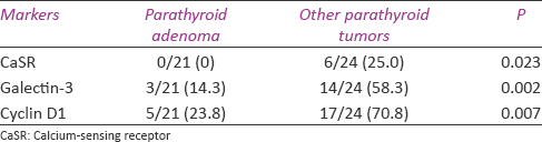 Table 3: Global loss of calcium-sensing receptor staining, Cyclin D1 and Galectin-3 overexpression of parathyroid adenoma and other parathyroid tumor (atypical adenoma and parathyroid carcinoma) cases