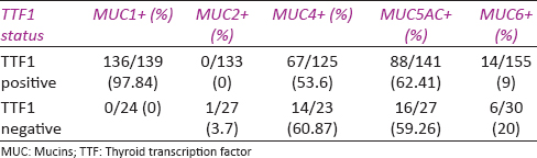 Diagnostic and prognostic impact of mucin 1–6 expression in