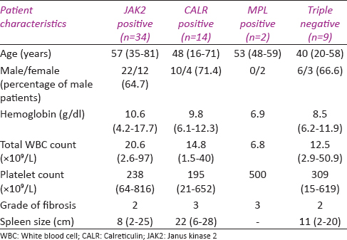 Table 3: Characteristics of myelofibrosis patients according to their mutation profiles
