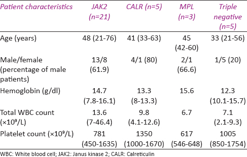 Table 4: Characteristics of essential thrombocythemia patients according to their mutation profiles