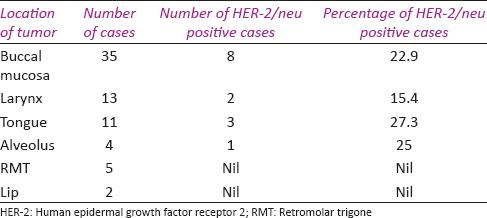 Human epidermal growth factor receptor 2 neu expression in