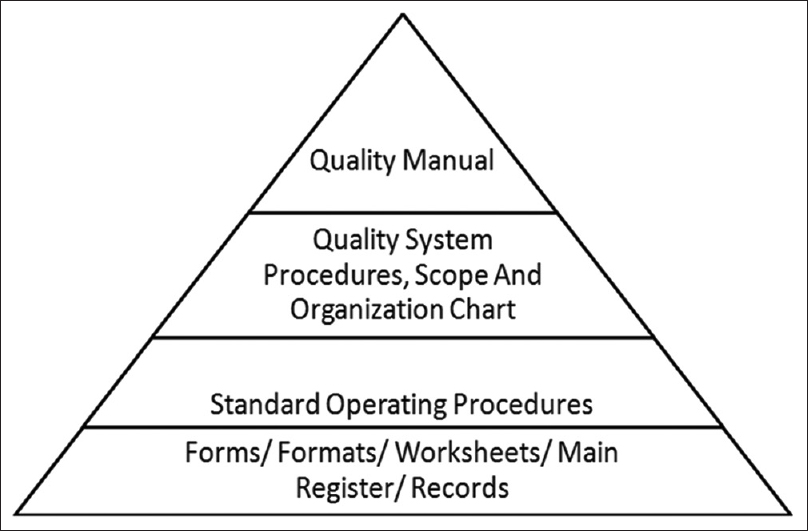 Figure 1: Documentation required for laboratory quality management system for accreditation process
