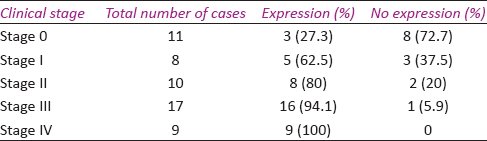 Table 3: Association between clinical stage and aldehyde dehydrogenase 1 expression