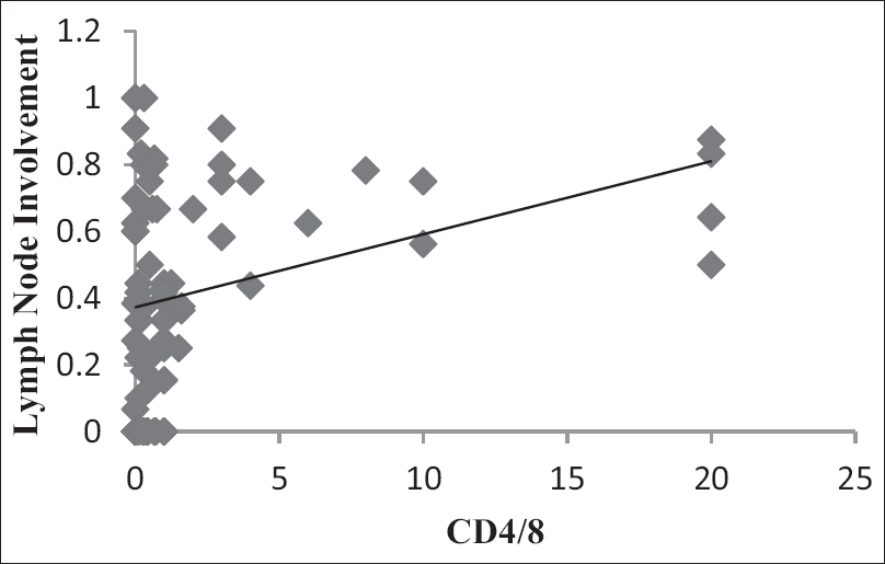 Figure 1: CD 4/8 levels versus lymph node involvement