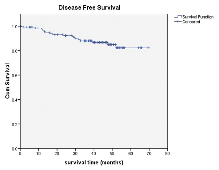 A study of morphological prognostic factors in colorectal cancer and