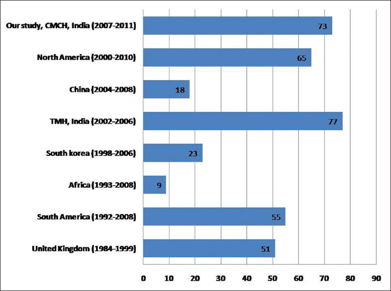 HIV-associated lymphoma: A 5-year clinicopathologic study