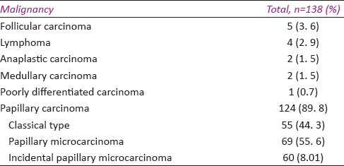 Table 1: Malign tumors detected in thyroidectomy specimens