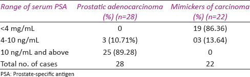 Table 3: Correlation of serum PSA with different prostatic lesions