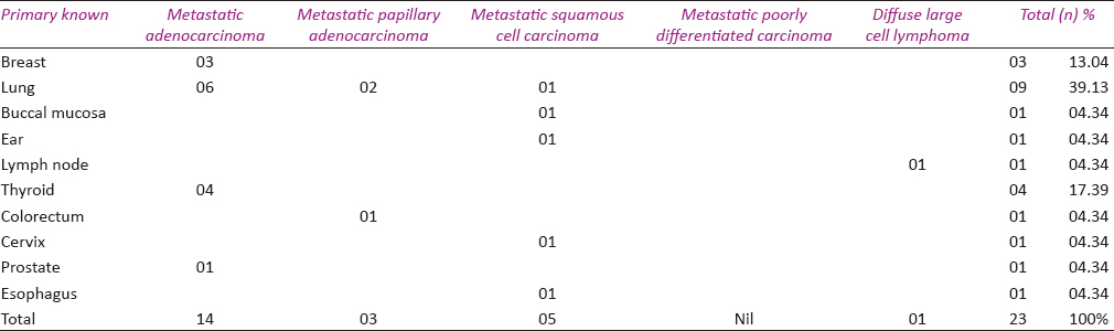 Table 2: Histopathological diagnoses and corresponding primary sites of metastatic CNS tumors