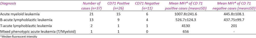 Table 1: Flow cytometric diagnosis in acute leukemia and corresponding Mean MFI (Median fluorescent intensity) of blasts for CD71