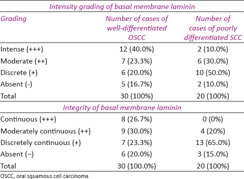 Table 2: Comparison of intensity grading and integrity of basal membrane laminin between well-differentiated OSCC and poorly differentiated SCC