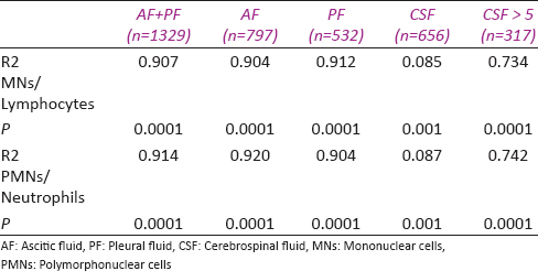 Table 4: Values of correlation coefficients in all fluids between manual and automated differential counts