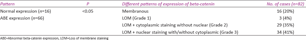 Table 1: Different patterns of beta-catenin expression on IHC
