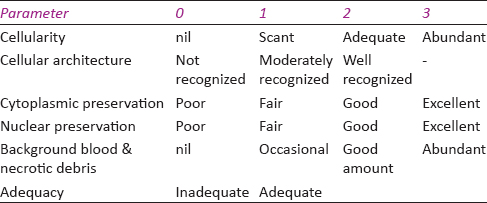 Table 1: Semiquantitative scoring of cytological features on conventional and liquid-based preparations
