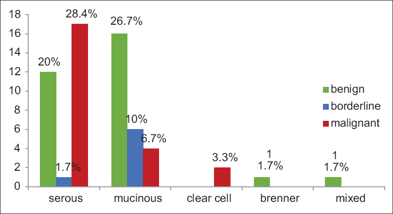 Figure 1: Distribution of tumors based on the relative proportion of benign, borderline, and malignant tumors among the various histological types