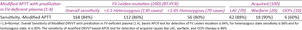 Table 3: Sensitivity of Modified DRVVT-based APCR test