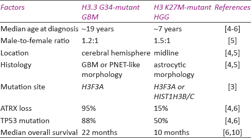 Table 2: Comparison of the clinicopathological features of H3.3 G34-mutant GBM and H3 K27M-mutant HGG