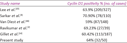 Table 4: Percentage positivity of cyclin D1 expression in other studies
