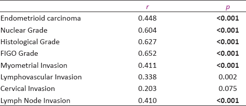 Table 2: Correlation between mean Cyclin D1 expression and selected variables