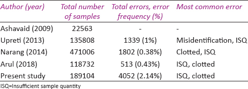 Table 5: A comparison of preanalytical error in previous studies in hematology laboratories in India