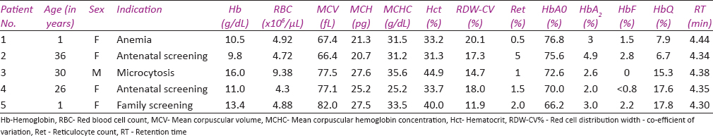Table 1: Shows demographic details, indications, red cell indices and chromatographic details of patients with HbQ India