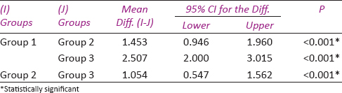 Table 3: Multiple comparison of mean difference in NLR Values between three groups using Mann Whitney U Post hoc Test